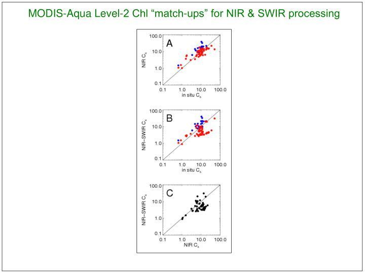 "MODIS-Aqua Level-2 Chl ""match-ups"" for NIR & SWIR processing"