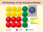 all particles of the standard model1