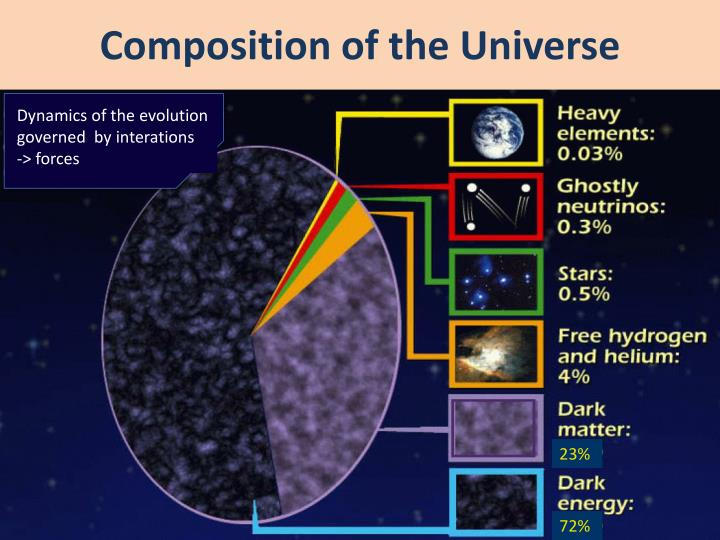 Composition of the Universe