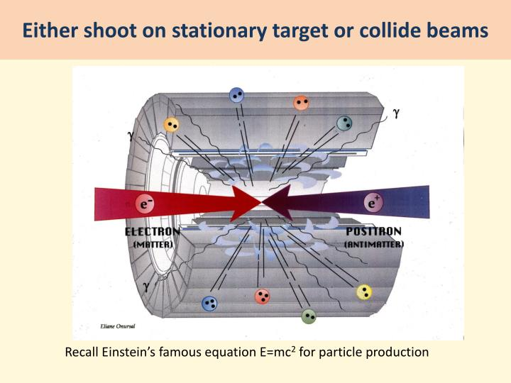 Either shoot on stationary target or collide beams