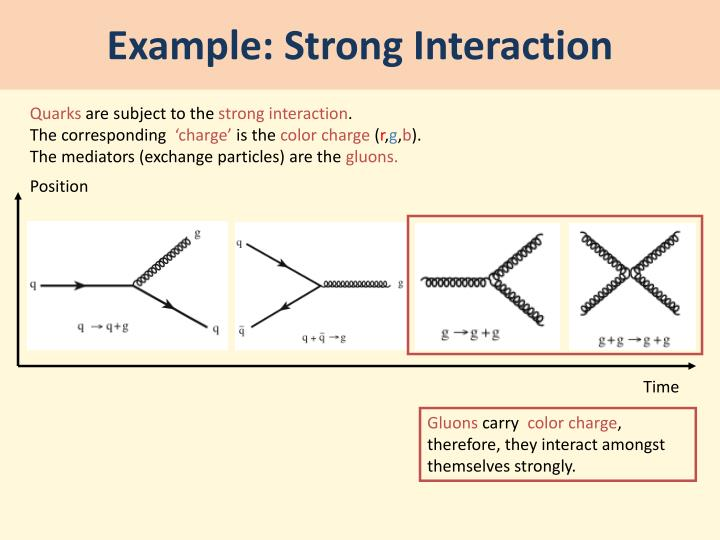 Example: Strong Interaction