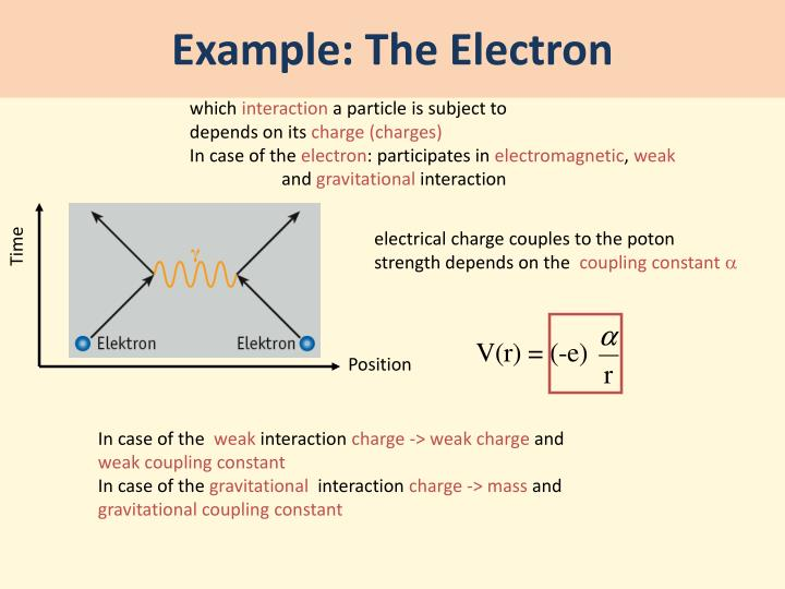 Example: The Electron