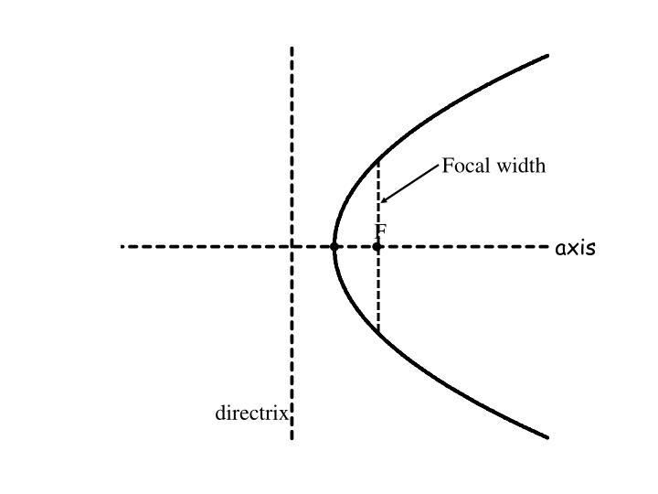Focal width