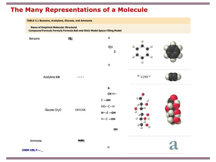 The Many Representations of a Molecule