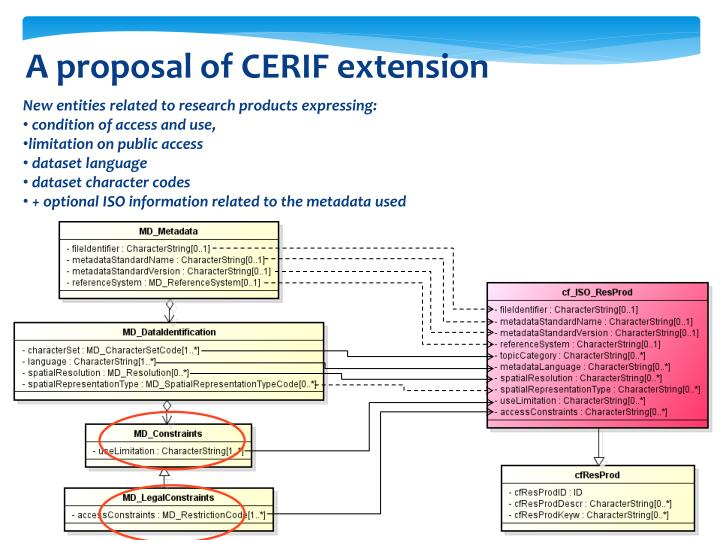 A proposal of CERIF extension