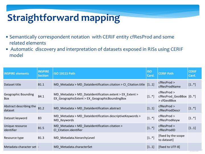 Straightforward mapping
