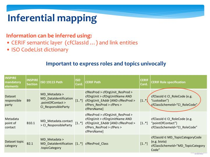 Inferential mapping