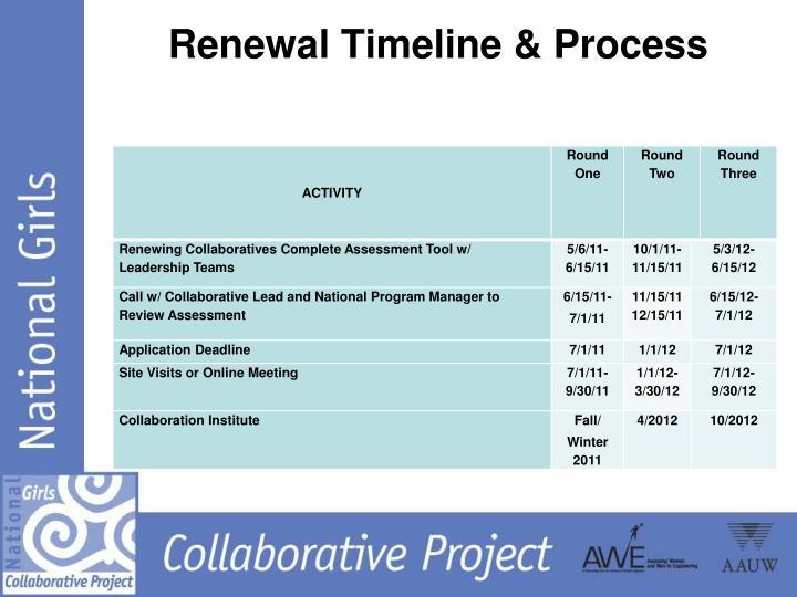 Renewal Timeline & Process