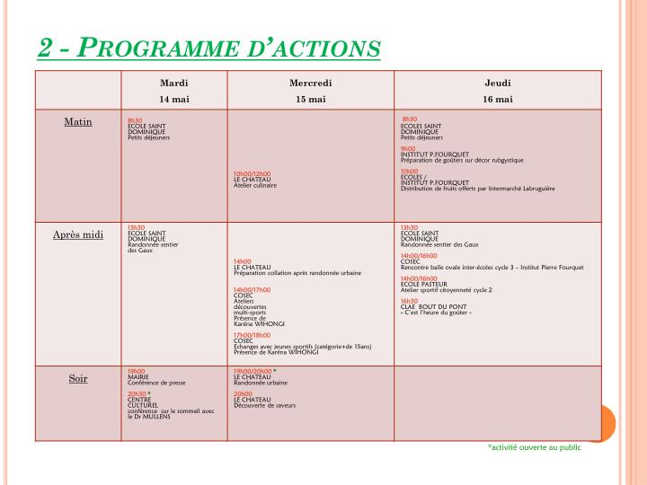 2 - Programme d'actions