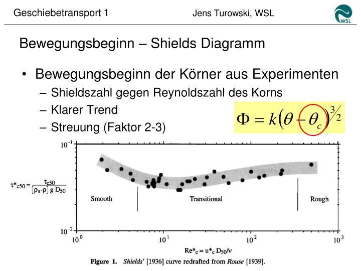 Bewegungsbeginn – Shields Diagramm