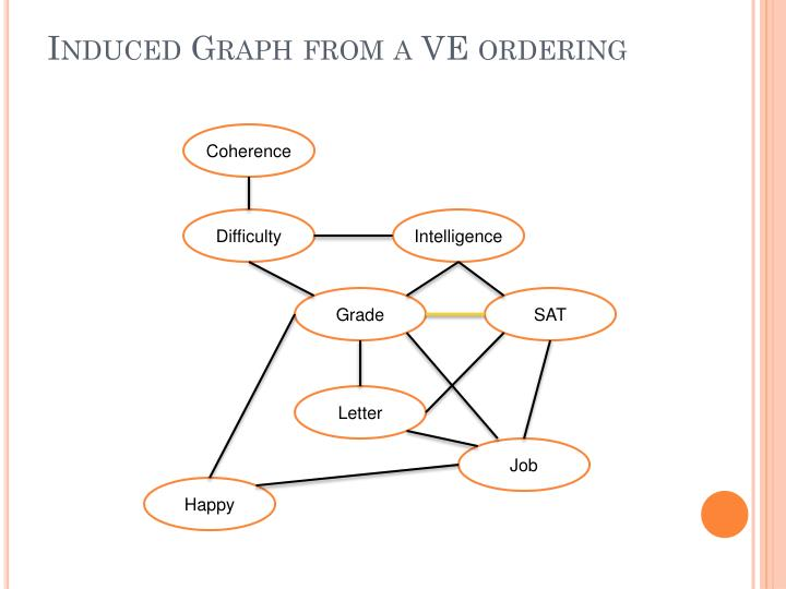 Induced Graph from a VE ordering