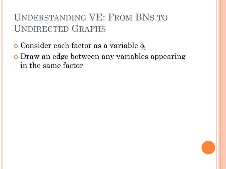 Understanding VE: From BNs to Undirected Graphs
