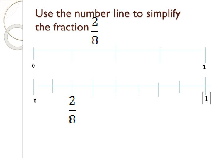 Use the number line to simplify