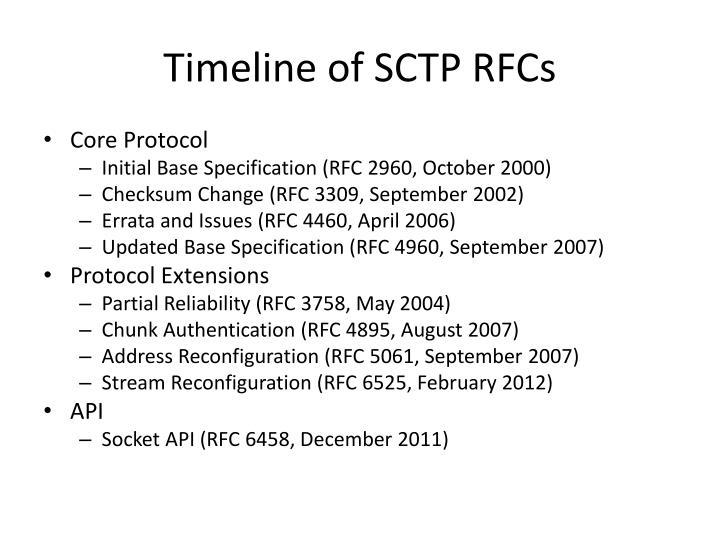 Timeline of SCTP RFCs