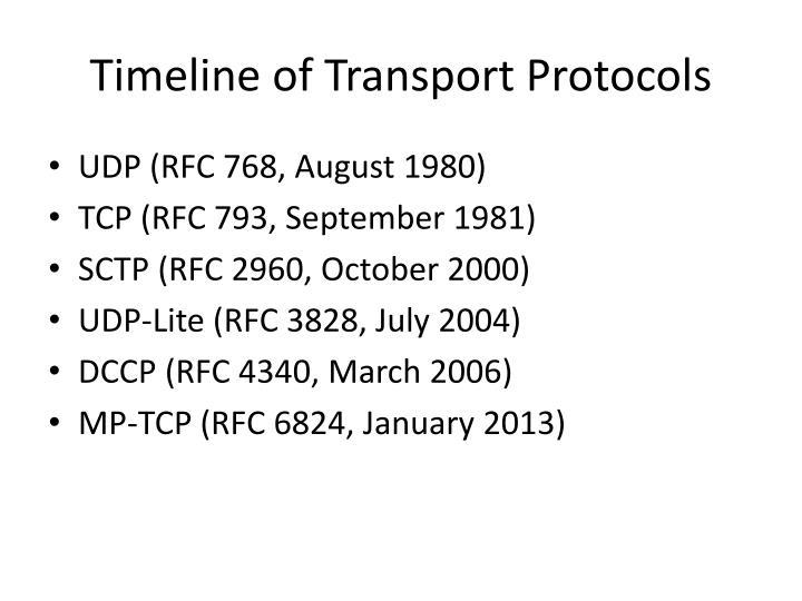 Timeline of Transport Protocols
