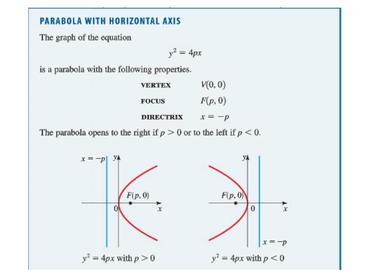 A Parabola with a
