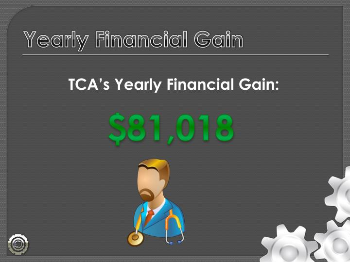 Yearly Financial Gain