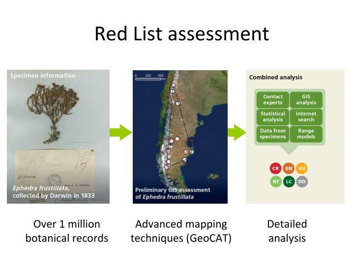 Red List assessment