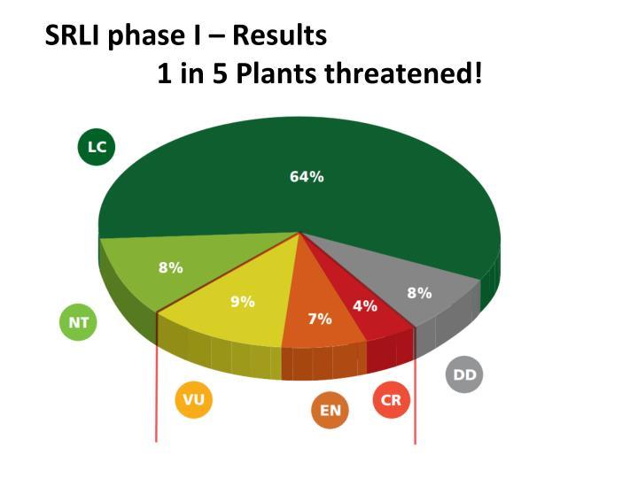 SRLI phase I – Results