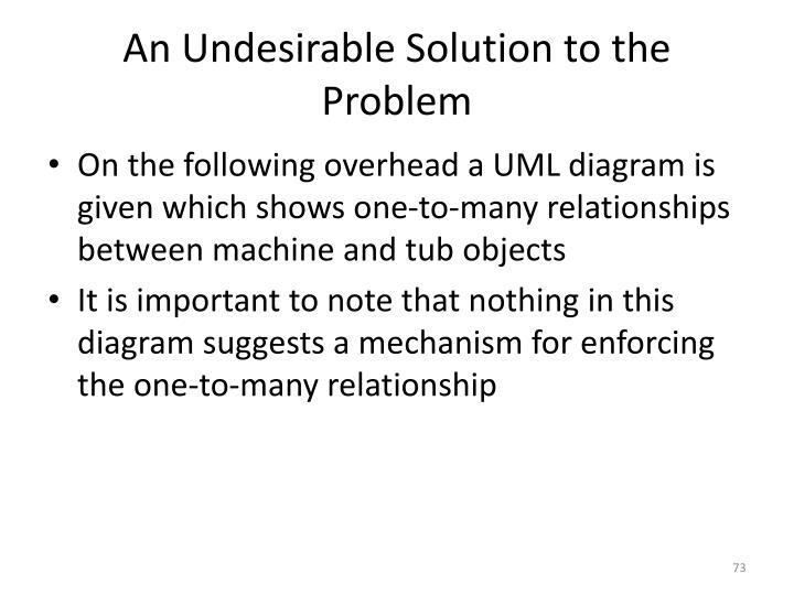 An Undesirable Solution to the Problem