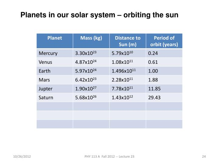 Planets in our solar system – orbiting the sun