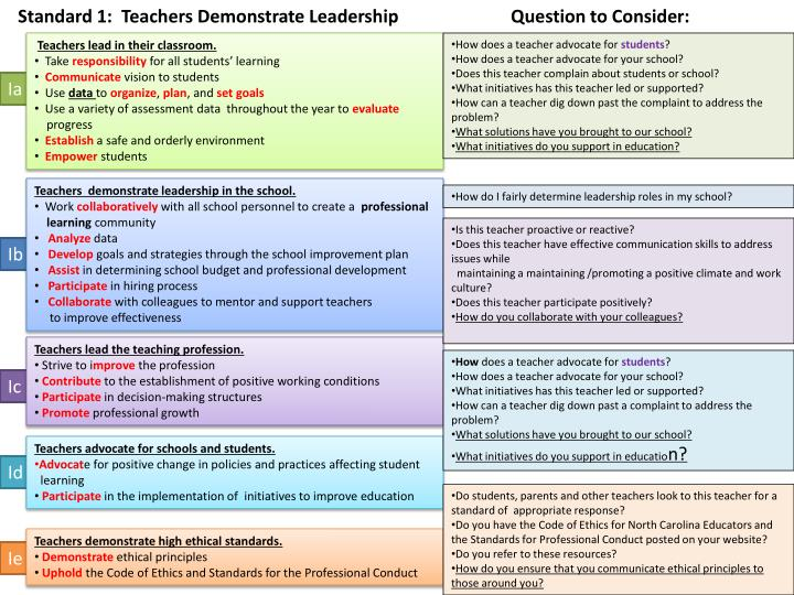 Standard 1:  Teachers Demonstrate Leadership