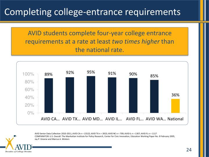 Completing college-entrance requirements