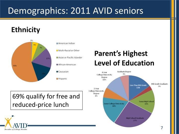 Demographics: 2011 AVID seniors