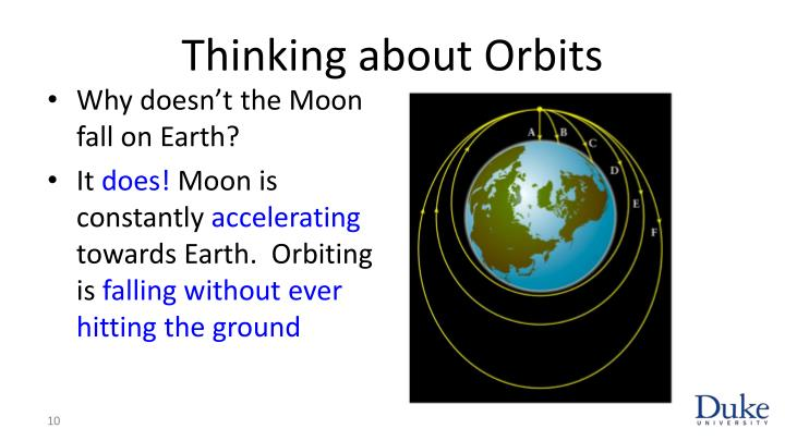 Thinking about Orbits