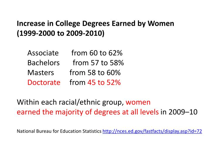 Increase in College Degrees Earned by Women