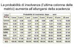 la probabilit di insolvenza l ultima colonna delle matrici aumenta all allungarsi della scadenza