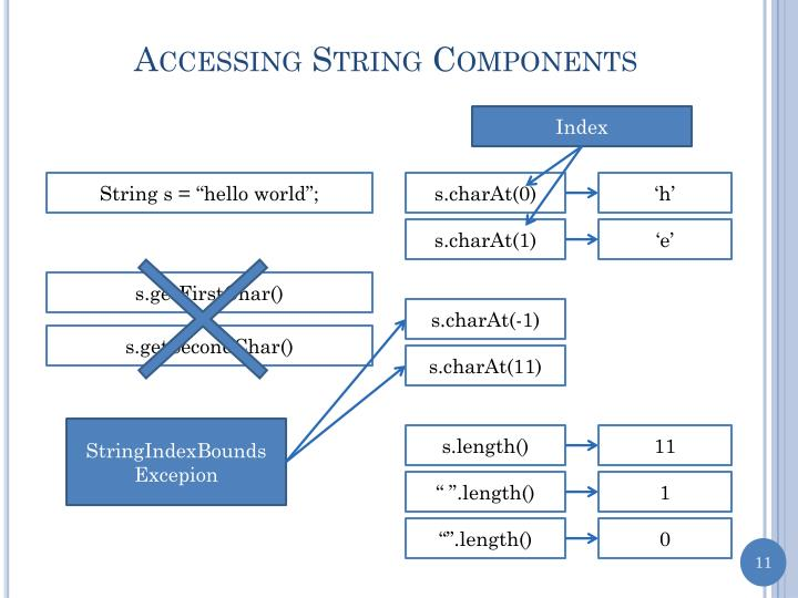 Accessing String Components