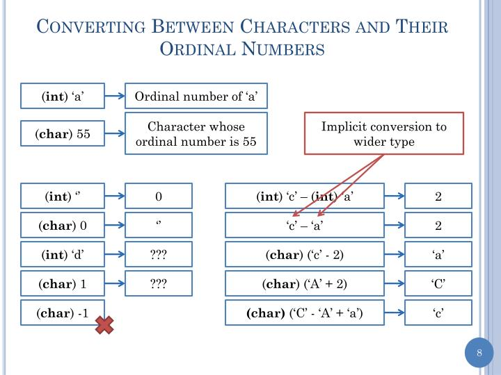 Converting Between Characters and Their Ordinal Numbers