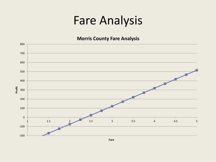 Fare Analysis