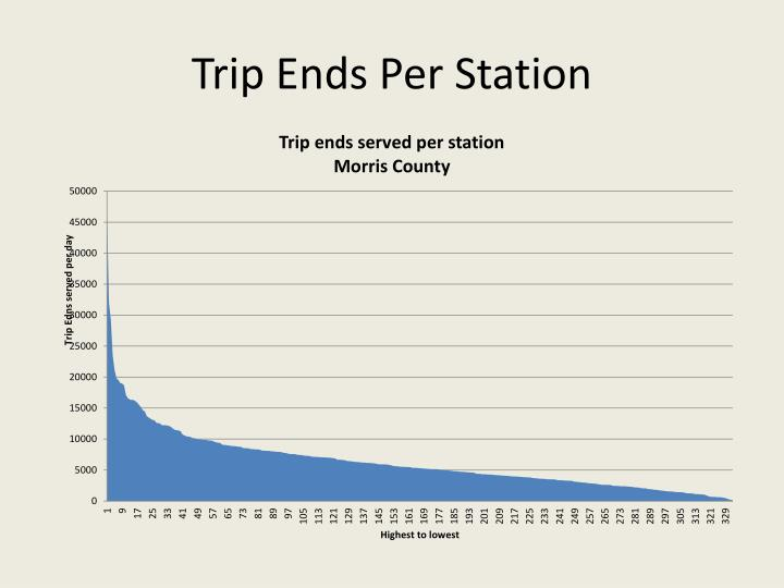 Trip Ends Per Station