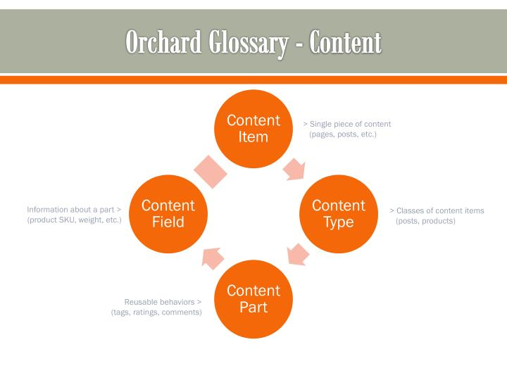 Orchard Glossary - Content