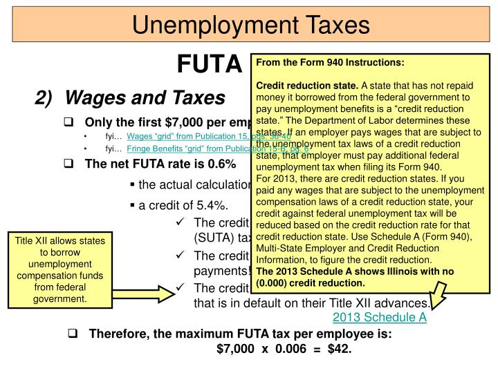 Title XII allows states to borrow unemployment compensation funds from federal government.