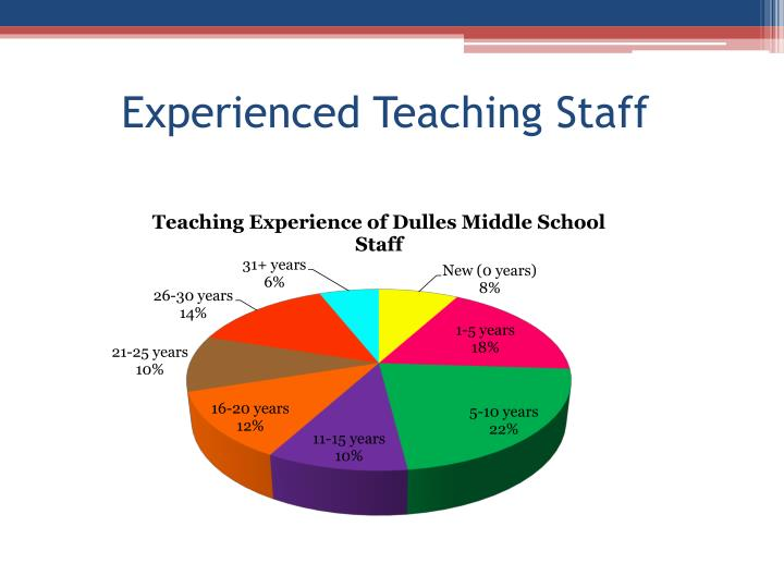 Experienced Teaching Staff