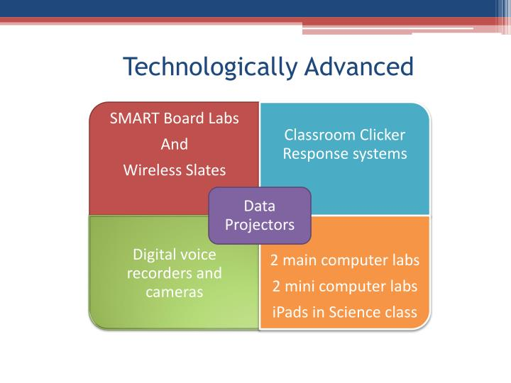 Technologically Advanced