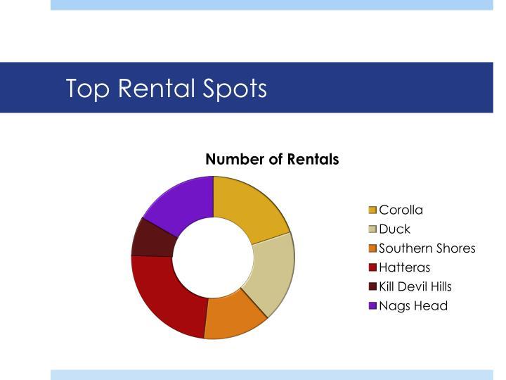 Top Rental Spots