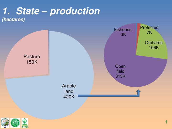 State – production