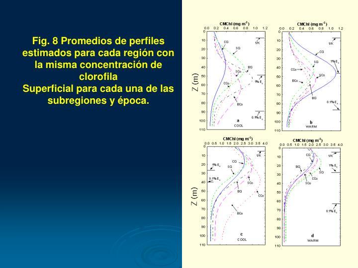 Fig. 8 Promedios de perfiles estimados para cada región con la misma concentración de clorofila