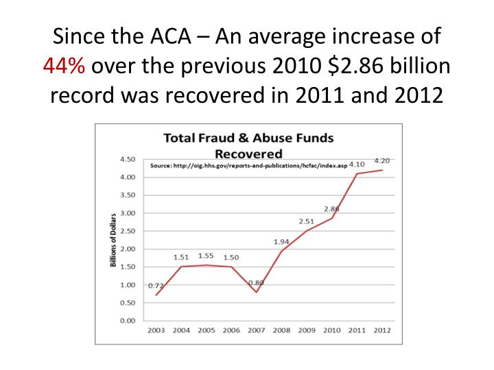 Since the ACA – An average increase of