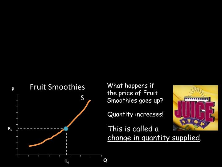 What happens if the price of Fruit Smoothies goes up?