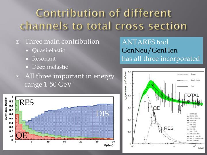 Contribution of different channels to total cross section