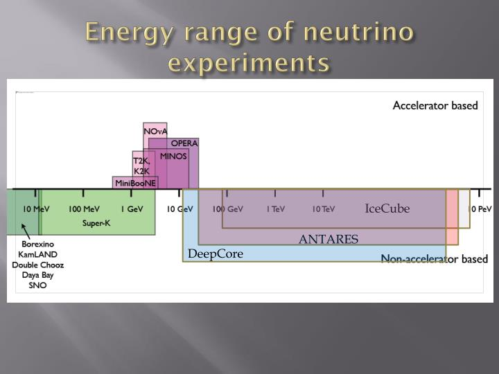 Energy range of neutrino experiments