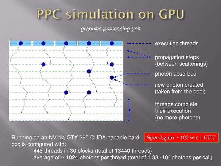 PPC simulation on GPU
