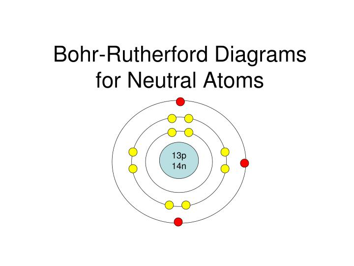 bohr rutherford diagrams for neutral atoms