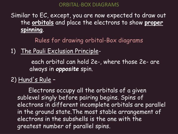 ORBITAL-BOX DIAGRAMS