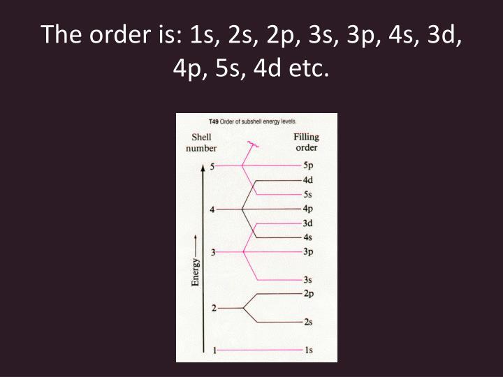 The order is: 1s, 2s, 2p, 3s, 3p, 4s, 3d, 4p, 5s, 4d etc.